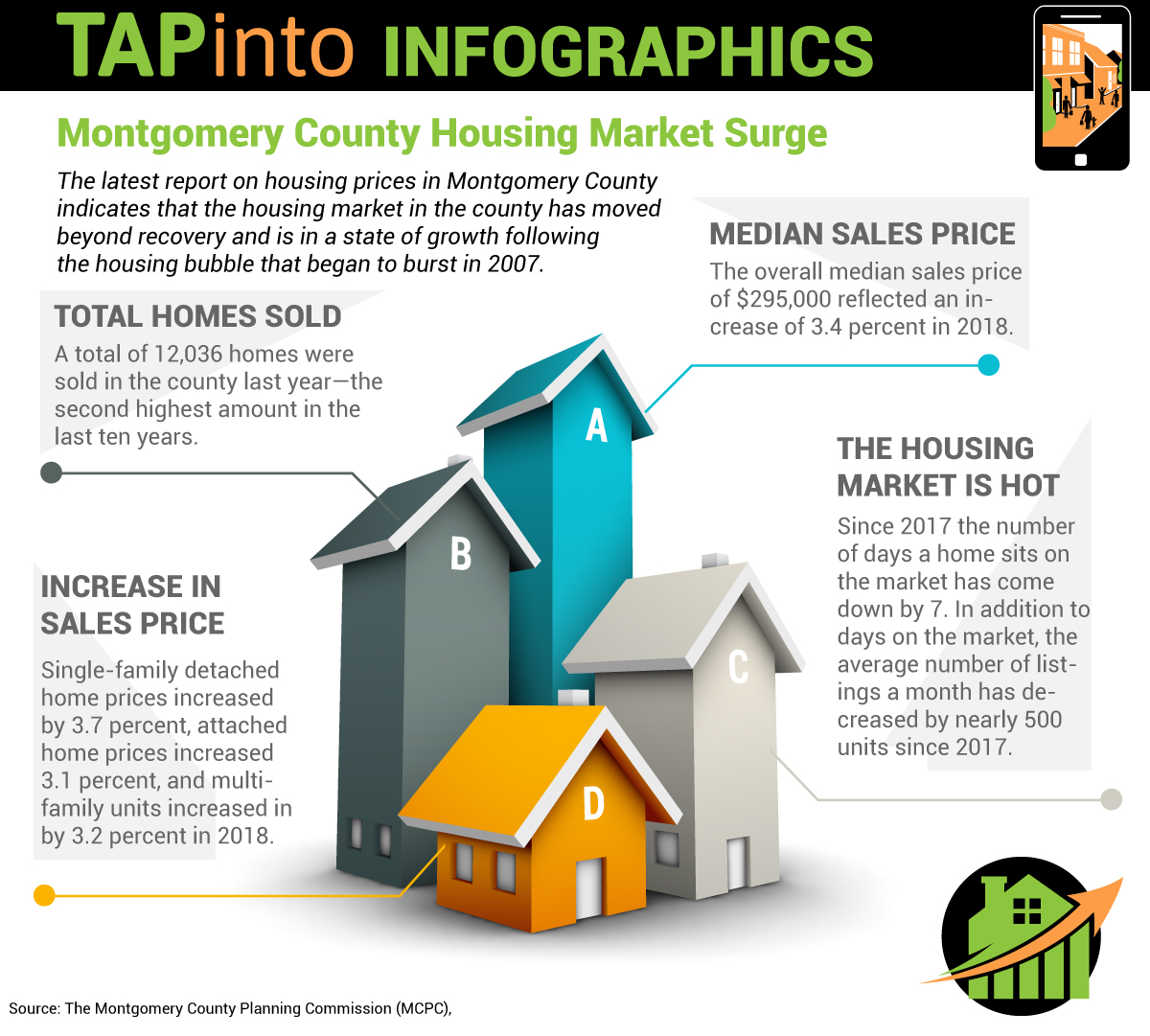 Montgomery County Housing Market Surge Infographic by TAPinto