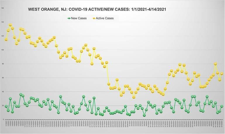 West Orange's COVID-19 Death Tally Reaches 224