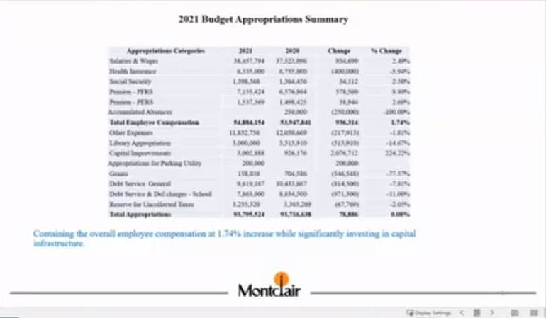 Montclair Township Council Begins Review of 2021 Budget