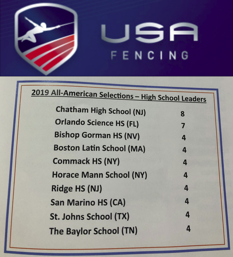 2019 USA Fencing All American Top Schools .png