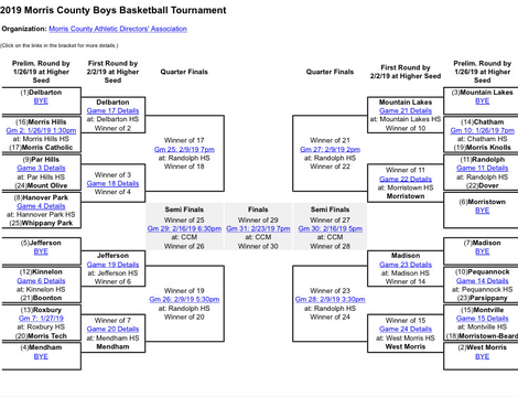 Top story 3667e2ec516cf47f8a22 2019 basketball bracket