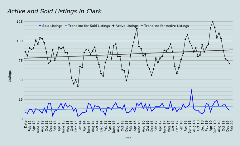 Active-and-Sold-Listings-in-Clark-feb-2020.png