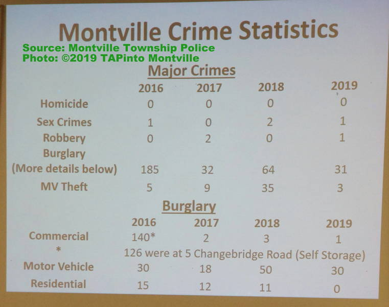 a Montville Township Crime Statistics Photo ©2019 TAPinto Montville.JPG