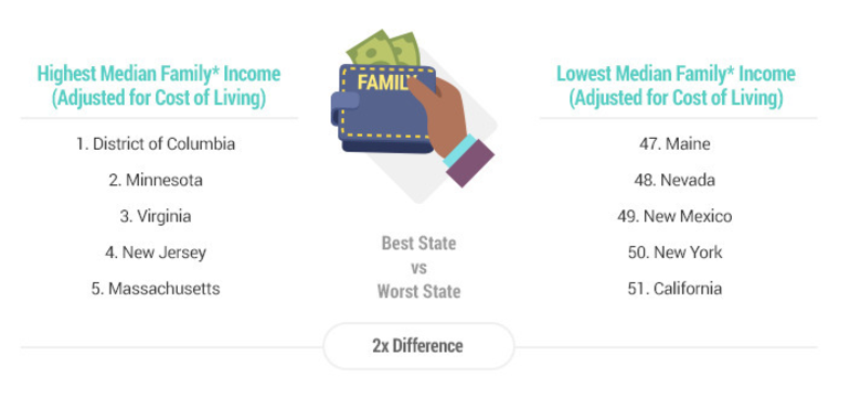 Artwork-2020-Best-&-Worst-States-for-Working-Dads_Income (1).png