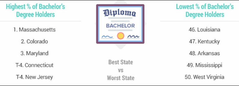 artwork-2020-most-educated-states -- Highest Percentage of Bachelors - Cropped.png