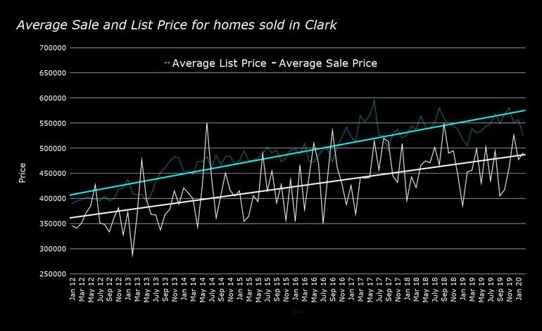 Average-Sale-and-List-Price-for-homes-sold-in-Clark-feb-2020.png