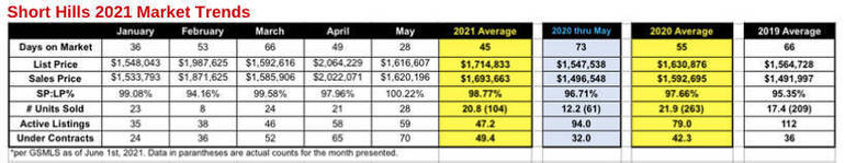 The Simon Westfall-Kwong Real Estate Group May Market Update