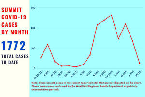 Summit Reports Lowest Monthly COVID Case Count Since September 2020