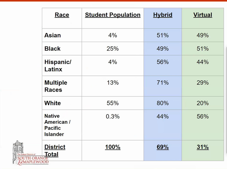 South Orange Maplewood School District demographic data students return hybrid virtual black white latinx