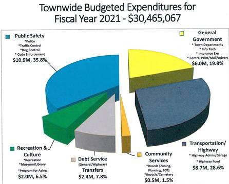 Top story 03970262401556a03cb7 budget chart 2020