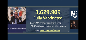 WATCH: Over 3.5 Million Fully Vaccinated in New Jersey, Goal is 4.7 Million by June