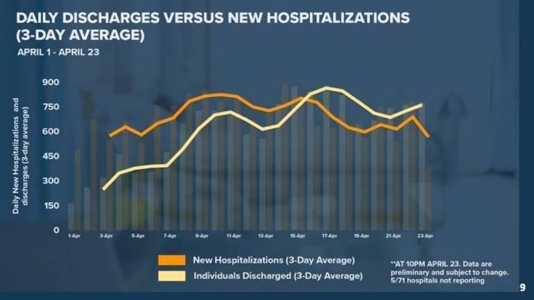 coronavirushospitalizations-discharges4-24-20.jpg