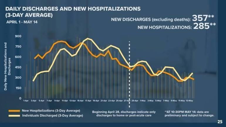 coronavirushospitalizations-discharges5-15-20.jpg