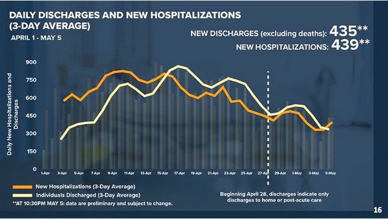 COVID Discharge vs. Hospitalization.png