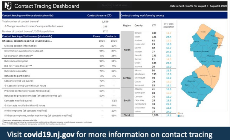 Contract Tracing Dashboard 814.png