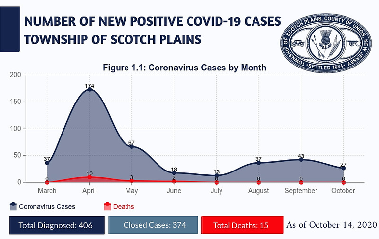 COVID numbers for the Township of Scotch Plains.