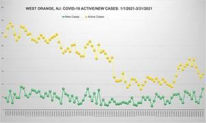 33 New COVID Cases Today, 4,714 West Orange Cases