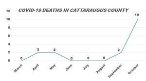 Carousel image d3cd3e5b260944771bc7 covid fatalities