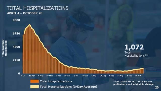 Top story d19d46af210f6b3c8c2c coronavirushospitalizations10 29 20