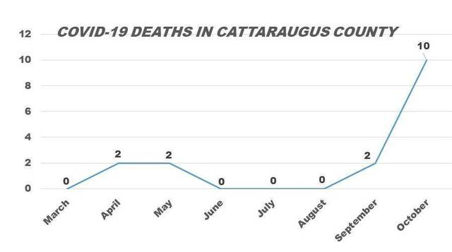 Top story d3cd3e5b260944771bc7 covid fatalities