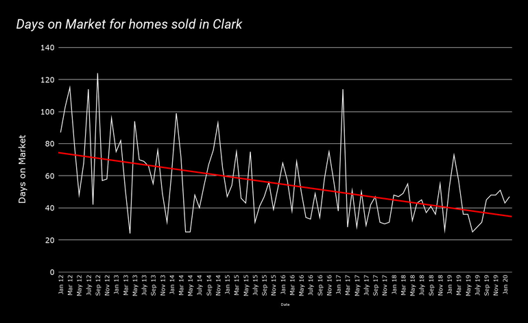 Days-on-Market-for-homes-sold-in-Clark-feb-2020.png