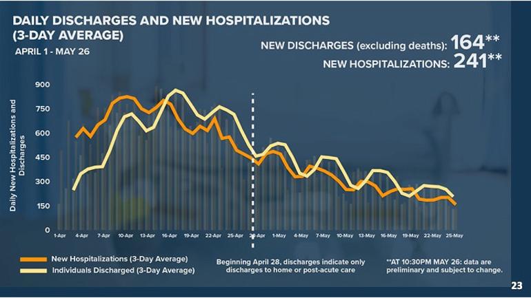 Discharge vs. Hospitalization 5-27-20.png