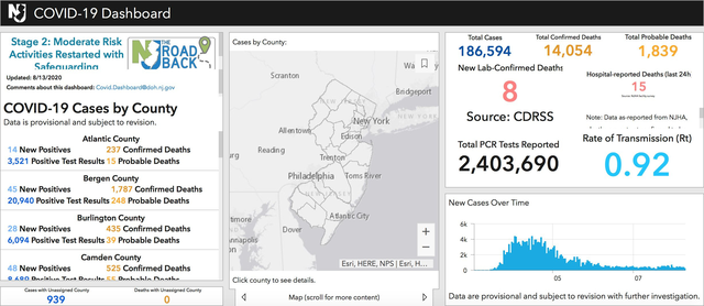 Top story c4eba7bc1d897107bdb3 edit 3 nj state dashboard for thurs august 13 2020 from gov twitter feed