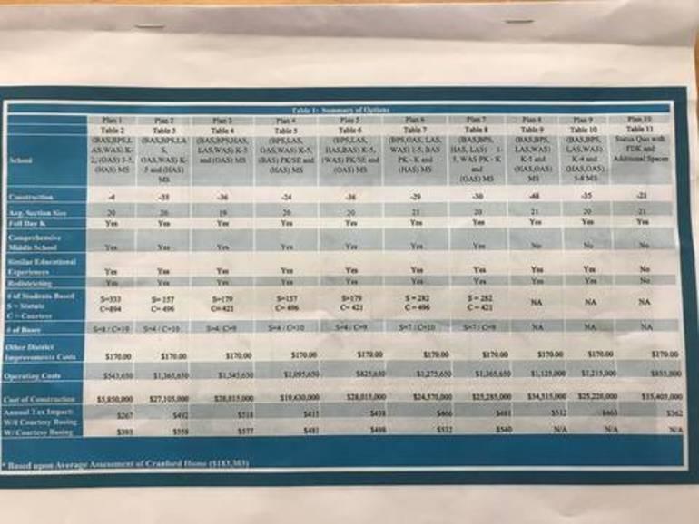 Plans 8 & 10 Receive Most Support in Reimagining Cranford Schools Survey