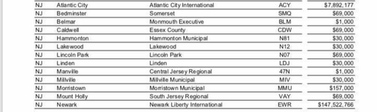Graphic 1 NJ Airports funds from 2020 NJ Cares Act from Congressman Bill Pascrell.jpg
