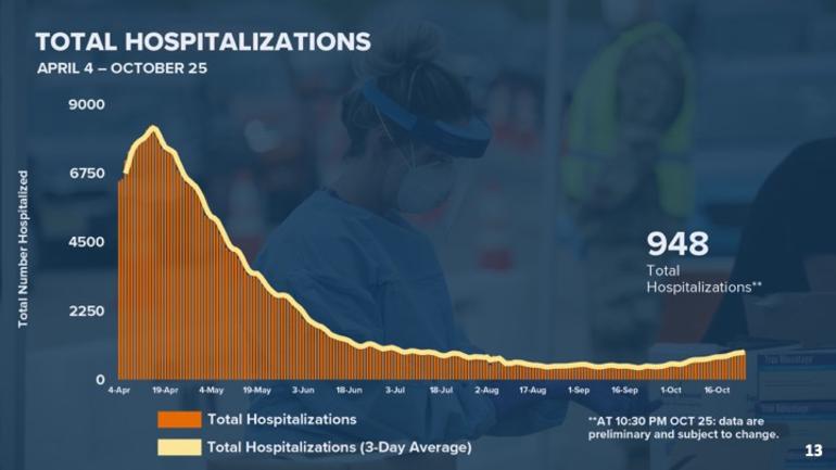 Hospitalizations 10-26.png
