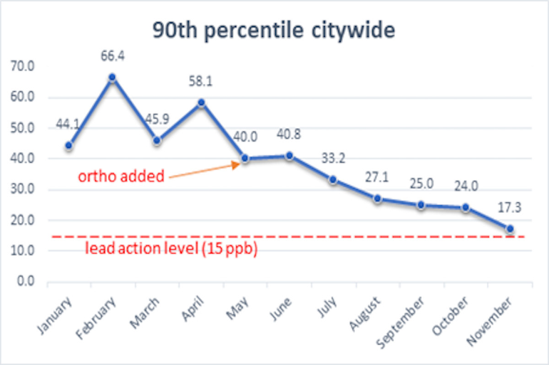 Lead Levels Decreasing in Latest Tests