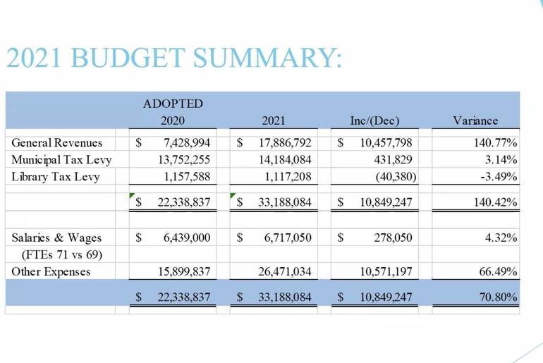 Council Introduces 2021 Budget, Public Hearing is May 4