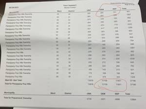 Parsippany Voter Registration Update:  Republicans Surpass Democrats by 100
