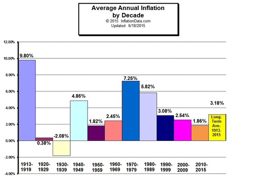 Top story 5fb094168afd21108df4 inflation by decade
