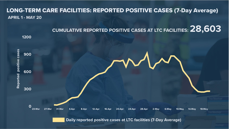 LT  positive cases 05-20-20.png
