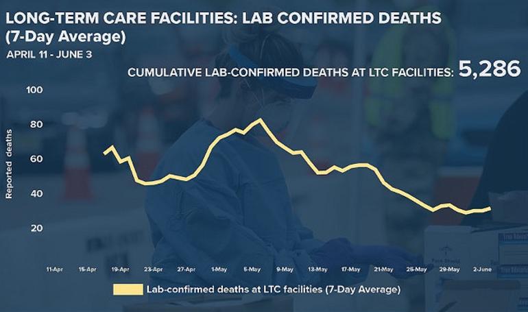 LTC Deaths 6-4-20.png