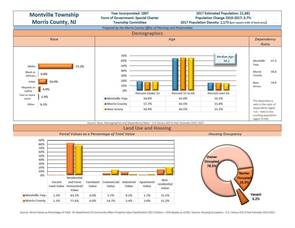Carousel image 6747f027cd270c89f5b5 morris county planner s profile of montville march 1  2019 page 1 of 4