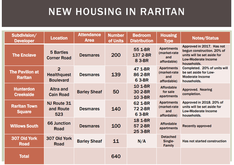 New Housing in Raritan.png