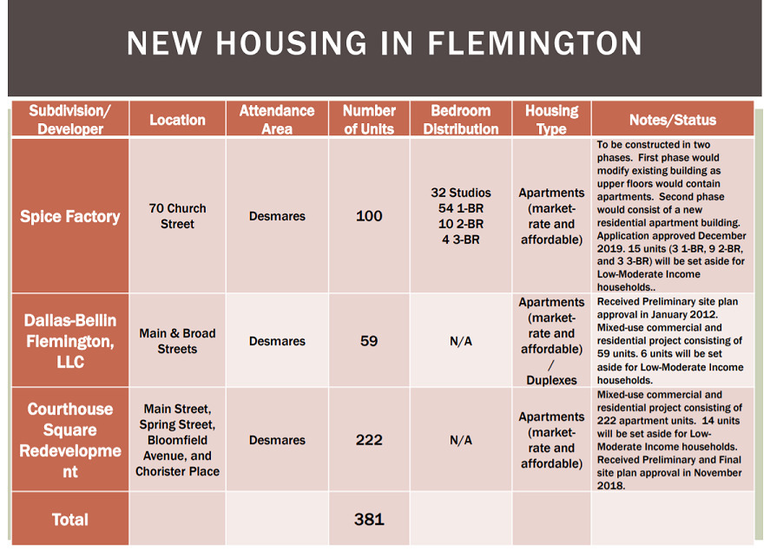 New Housing in Flemington.png