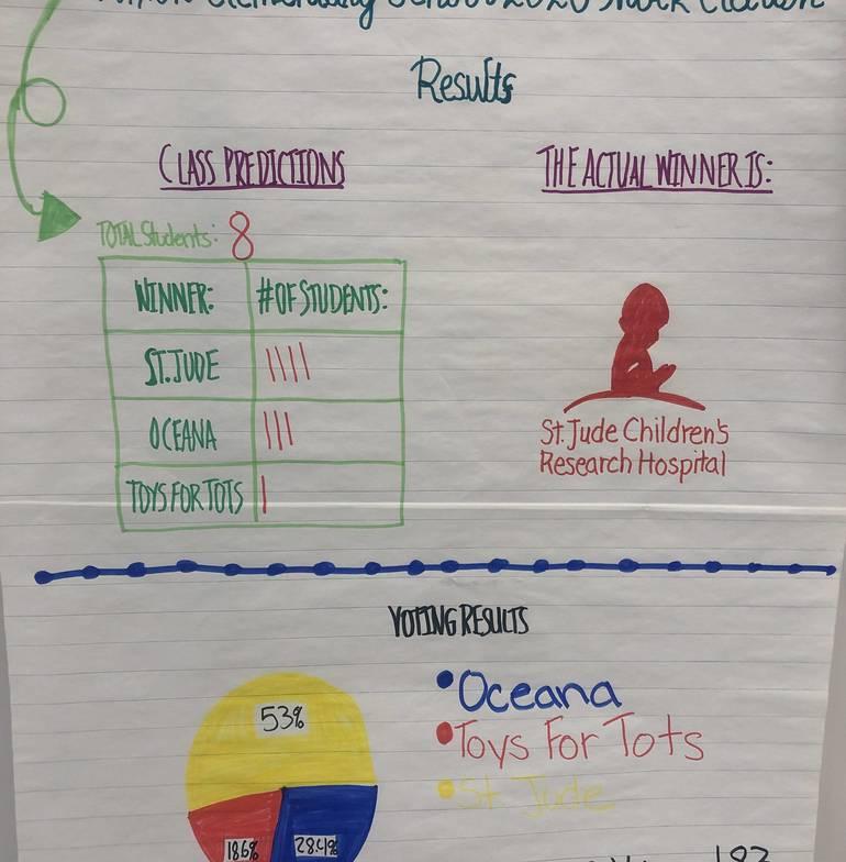 Nixon School Mock Election Results.jpg