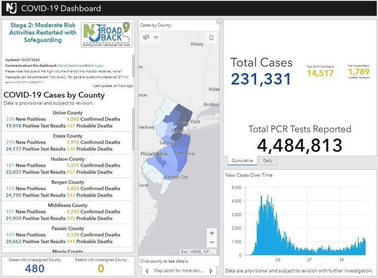 NJ State Covid dashboard Tuesday October 27 2020.JPG