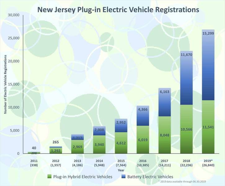 New Developments in Westfield Soon Must Provide for Electric Vehicle Charging