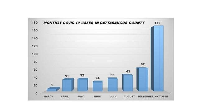 Top story c1f985054ed485f991ab october cases