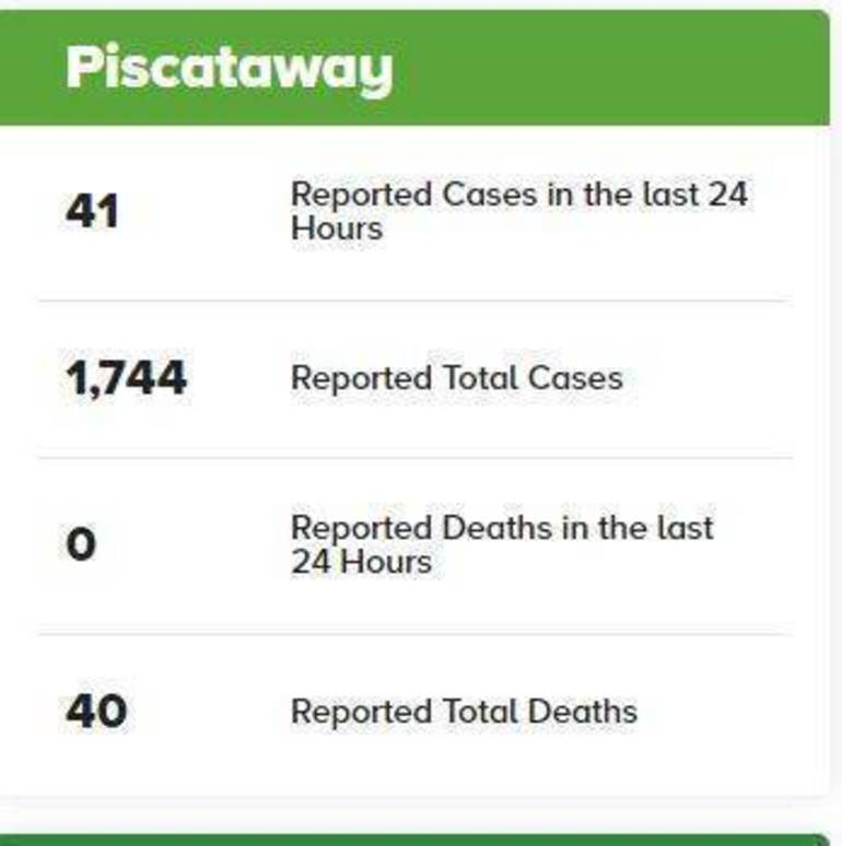 41 New Coronavirus Cases Reported Tuesday for Piscataway