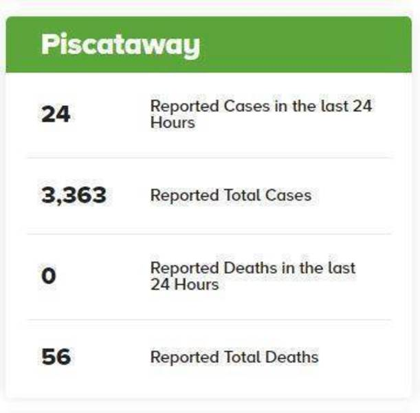 24 COVID-19 Cases Reported Friday; Death Toll Reaches 56 for Piscataway