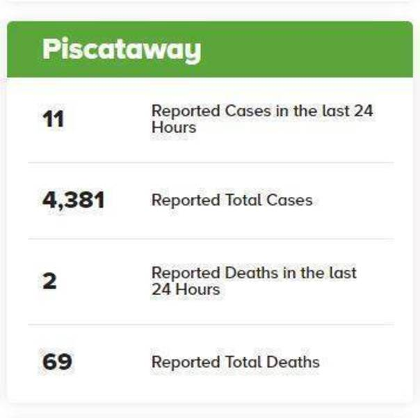 2 Deaths and 11 Coronavirus Cases Reported Friday for Piscataway