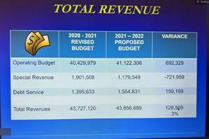 Clark BOE Approves 2021-2022 School Budget