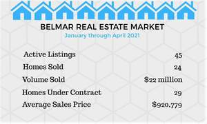 High Demand, Limited Supply Driving Up Prices in Belmar's Robust Real Estate Market