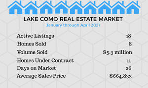 Lake Como Real Estate Market in High Gear with Rising Home Values, Strong Demand