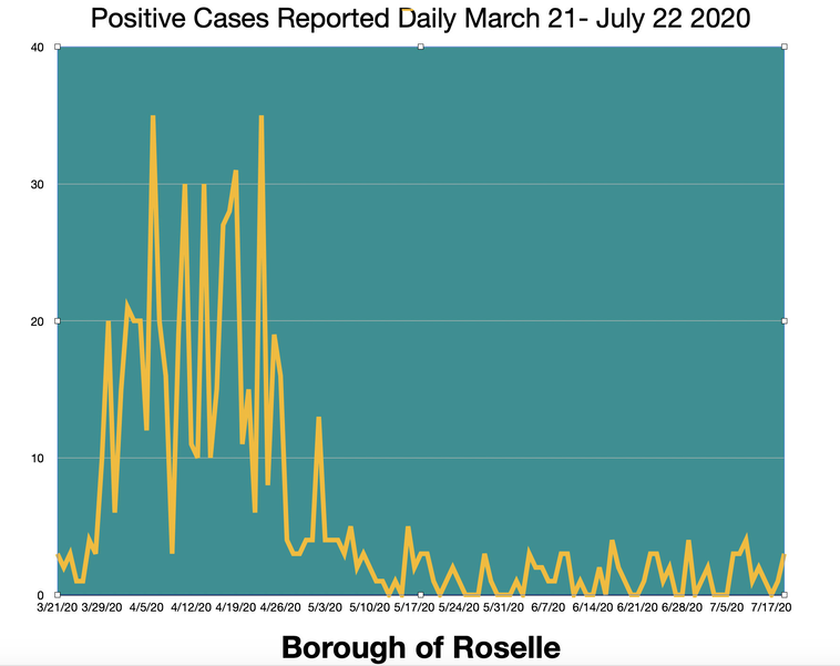 Roselle Daily Cases .png